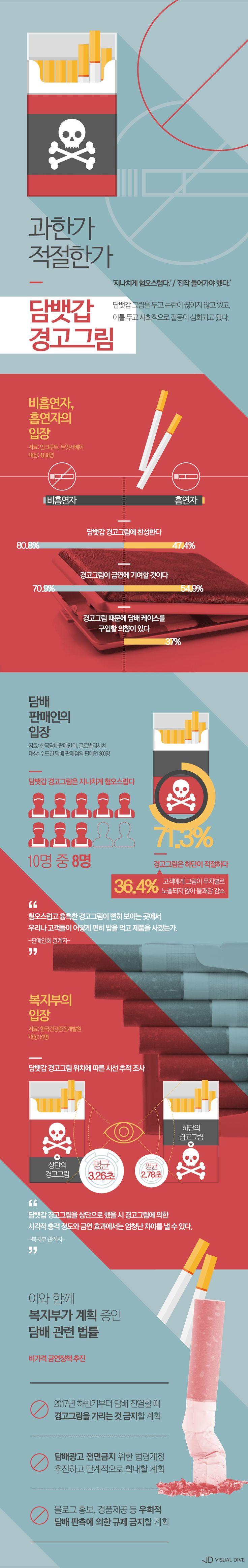 담뱃갑 경고그림, 과하다 vs 과하지 않다… 의견대립 '팽팽' [인포그래픽] #smoke / #Infographic ⓒ 비주얼다이브 무단 복사·전재·재배포 금지