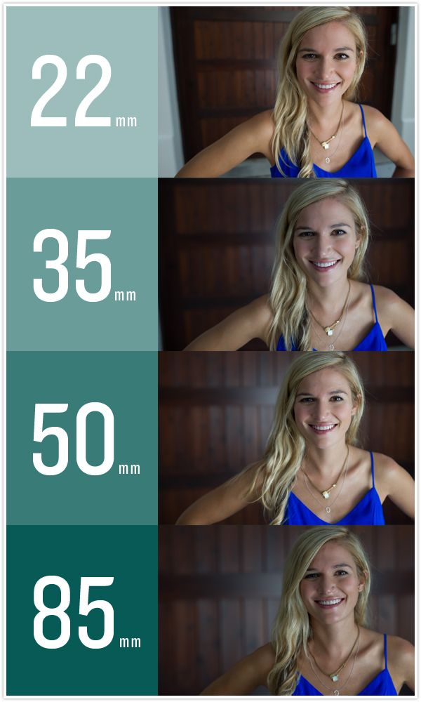 A break down of which lens to use for which photo subject, by Michael Bullock for Camille Styles