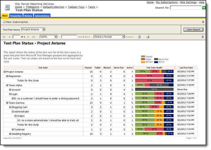 Software Testing TEST PLANNING Status Dashboard
