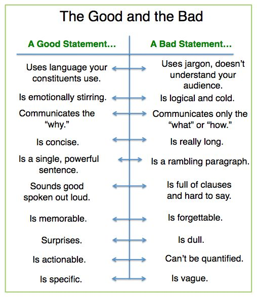 good and bad nonprofit mission statements chart