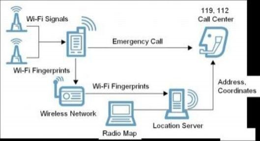 Researchers at the Korean Advanced Institute of Science and Technology have developed an indoor positioning system based on Wi-Fi fingerprints from mobile devices and signal strengths from APs.