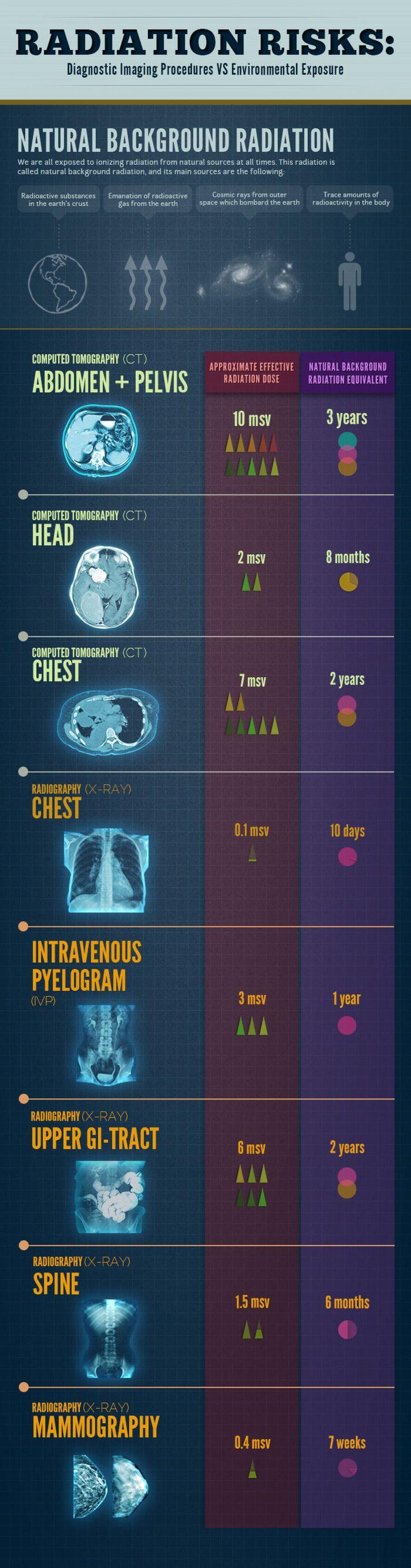 Radiation Risks: Diagnostic Imaging Procedures VS Environmental Exposure Infographic