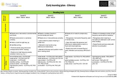 Literacy Tracking Sheet -- **UPDATED**  EVEN NEWER VERSION: firstforlasts.weebly.com/uploads/2/8/1/8/28187041/k-2_literacy_continuum_tracking_sheet_new1.docm