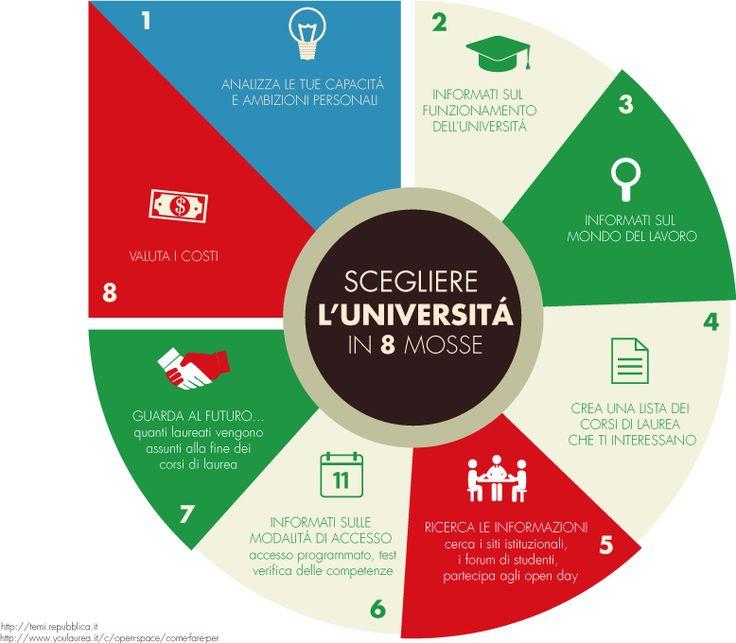 miniguida alla scelta universitaria tutti gli approfondimenti su www.planyourfuture.eu