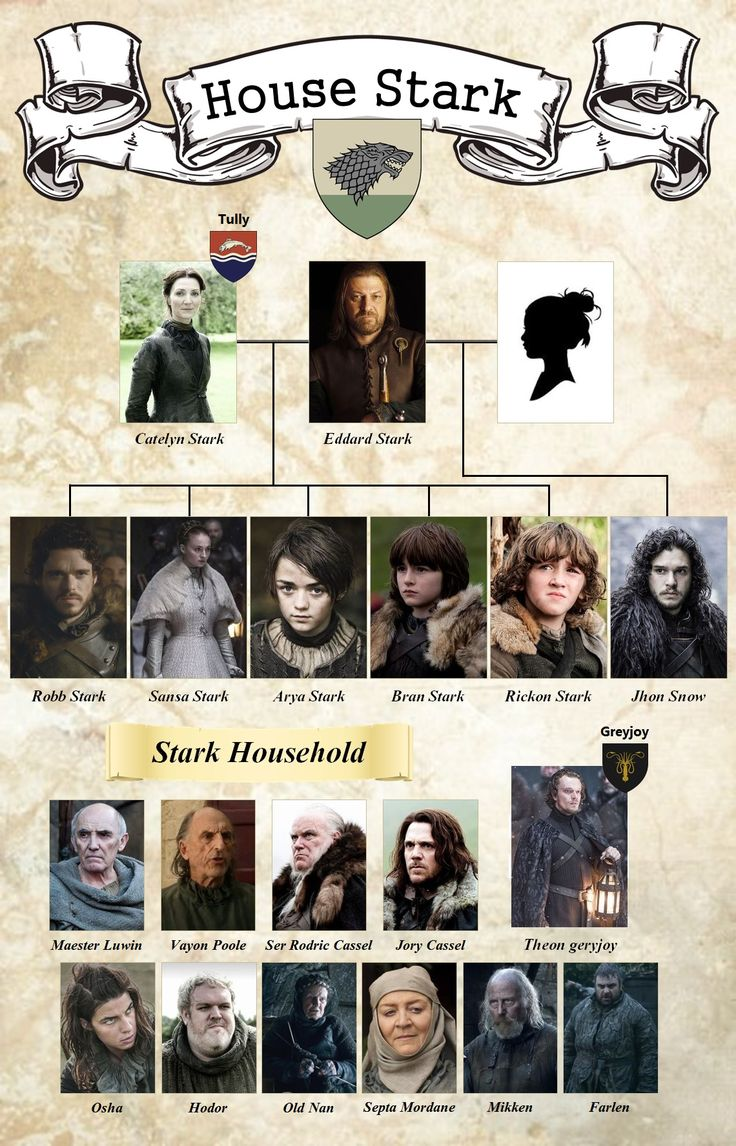 The House of the Starks with their vassals. For more visit: www.gameofthrones …