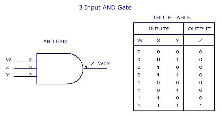 3-Input AND Gate Truth Table #Electronics