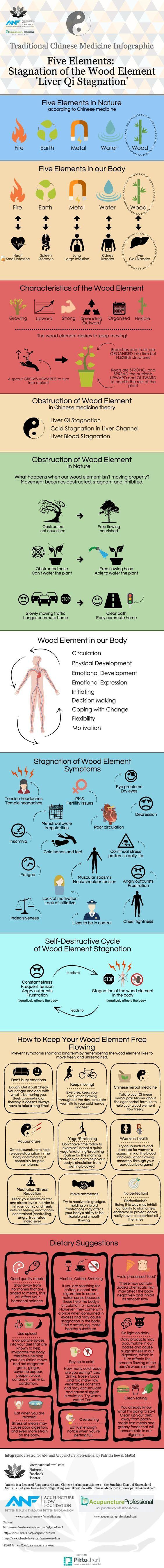 Wood TCM