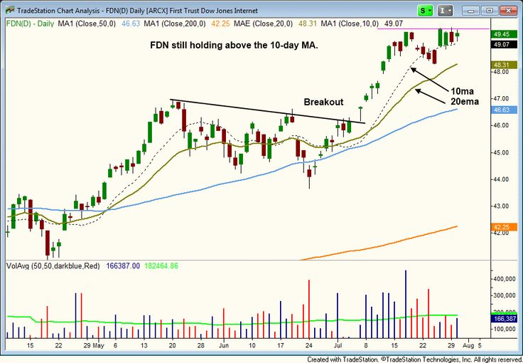 FDN DAILY CHART