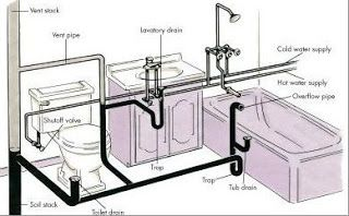Technostalks: What is Plumbing ?