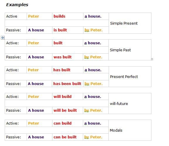 11 best VERBS images on Pinterest Learning english, English - active verbs