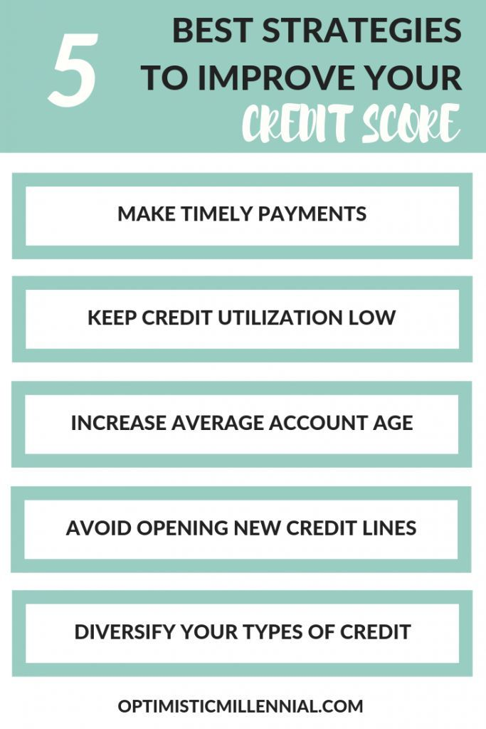 How To Improve Your Credit Score Check Credit Score Improve