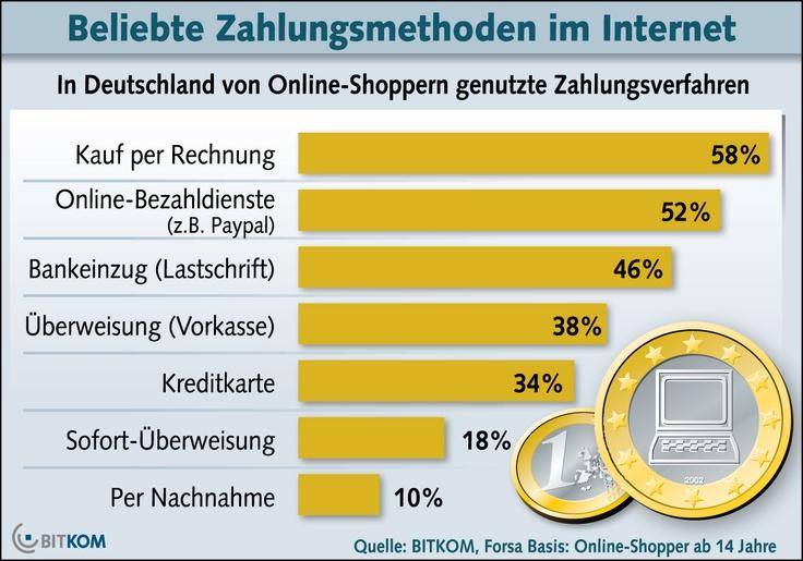 Kauf auf Rechnung ist die beliebteste Zahlungsmethode im Internet.