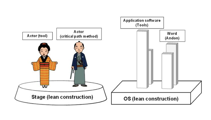 Outside Japan there is not so much information about the Japanese state of Lean Construction, which this contribution is aimed at presenting.   #Lean #LeanConstruction #Japan