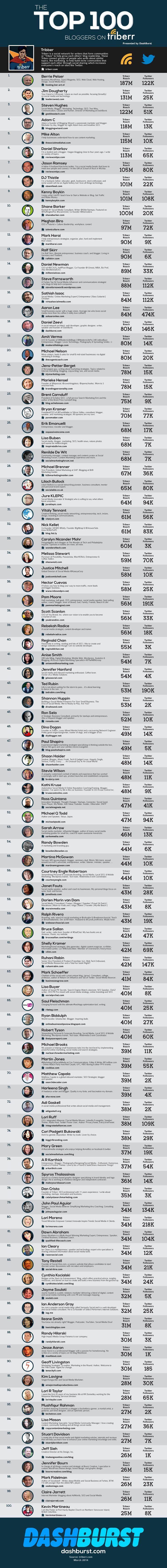 100 Top #Bloggers To Follow On #Triberr 2014 - #infographic #blogging #socialmedia