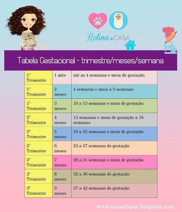 Tabela Gestacional Ja Entrei No 8º Mes Com Imagens Lista