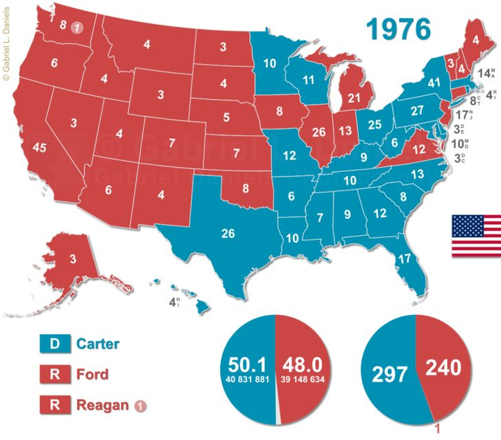United States presidential election: 1976