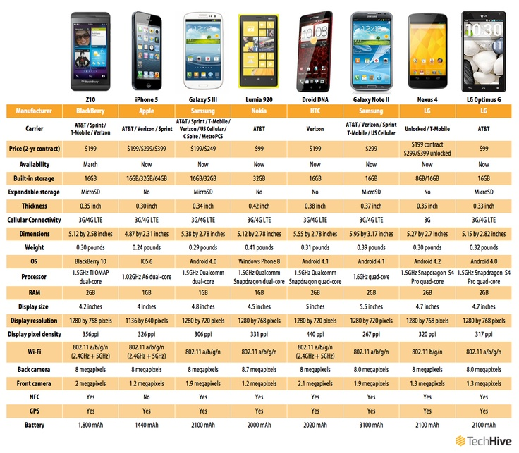 Chart: How the BlackBerry Z10 stacks up against its rivals