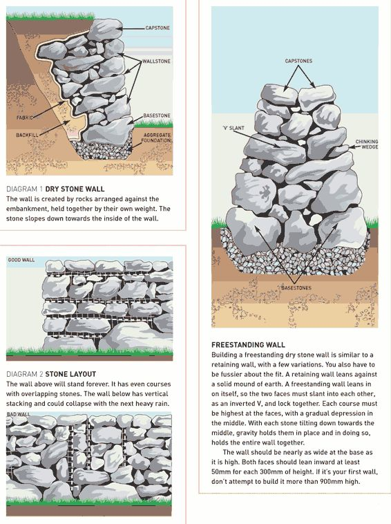 construction de murets de pierres sèches. Good Visual of two types of rock walls.