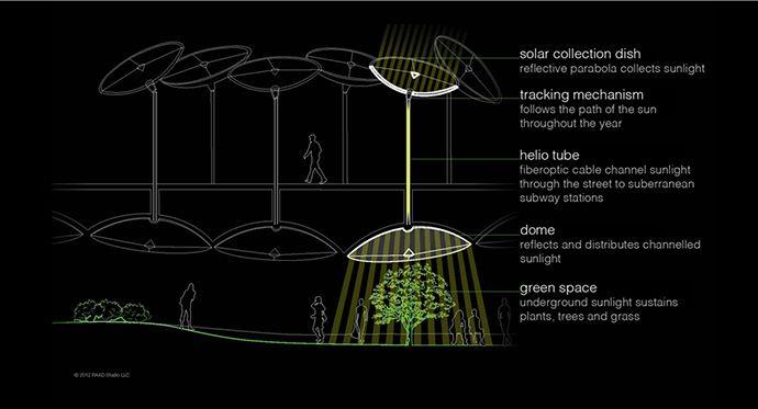 マンハッタン地下が公園に! 食糧危機すら救うかもしれないテクノロジー
