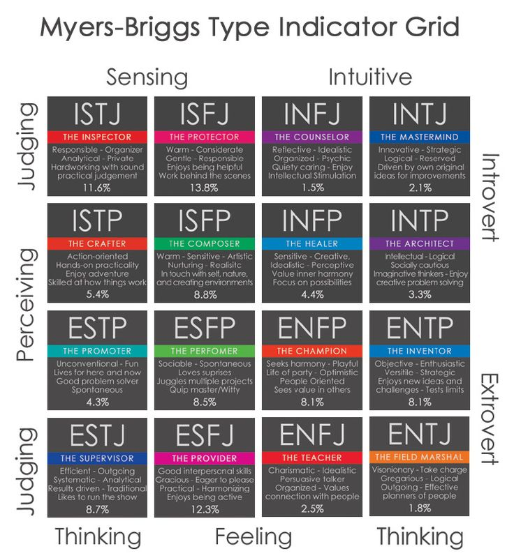 myers briggs personality grid google search self assessment personality profiling. Black Bedroom Furniture Sets. Home Design Ideas