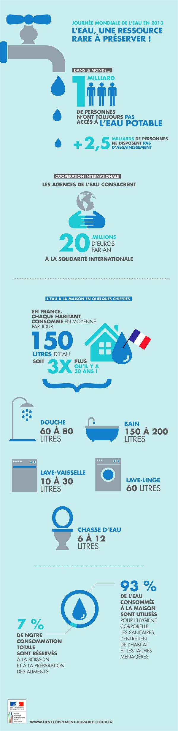 Infographie - journée mondiale de l'eau par le ministère du Développement Durable