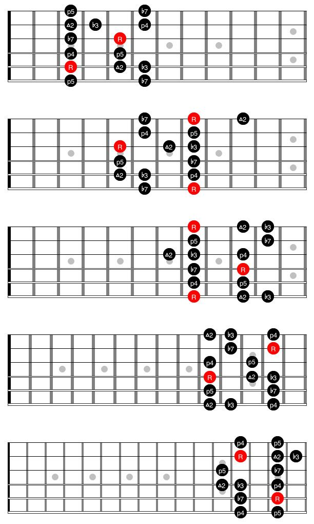 192 best Chords, Scales & Arpeggios images on Pinterest | Guitar ...