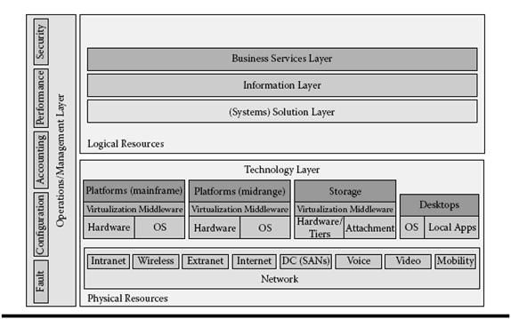 A Layered Model Of The Enterprise Architecture