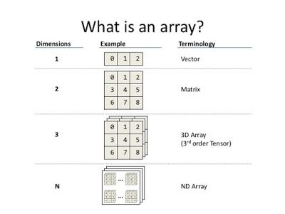 Array concept interview questions and answers in Java