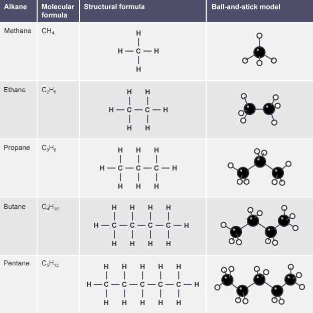 organic lab comparison of alkanes and alkenes essay Organic chem a student wanted to synthesize 4-(5-methylhex-3-yn-1-yl)phenol the student\'s key step was to be the sn2 reaction of an acetylide with 4-(2-bromoethyl)phenol.