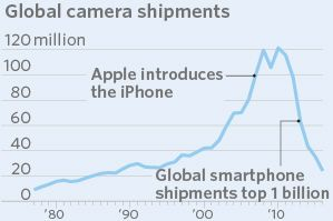 Apple's iPhone, and the smartphone boom that followed, gave rise to whole new industries, laid waste to others and forced new business models. As the device turns 10, we take stock of its impact. // From Music to Maps, How Apple's iPhone Changed Business