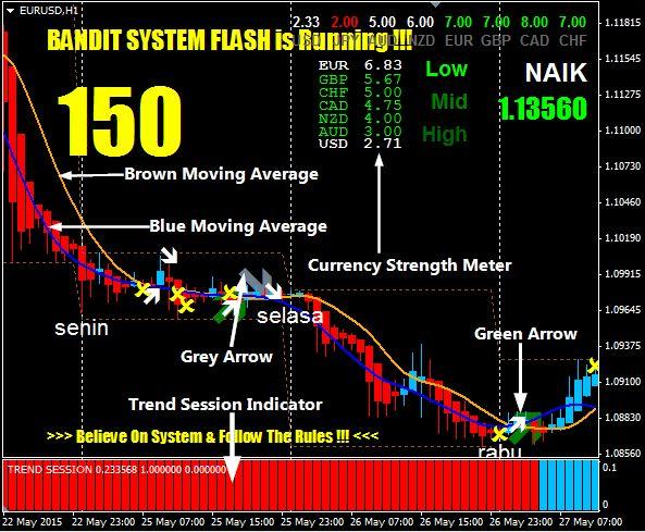 Download indikator forex bandit flash system