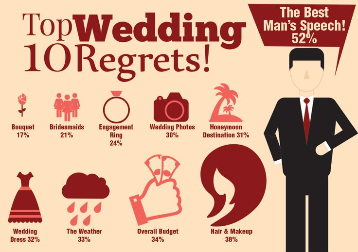 The Top 10 Wedding Regrets!