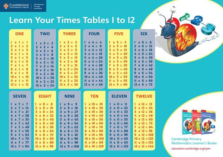 Worksheet Tables 1 To 20 Pdf times remember memorize multiplication tables ebook reprint 1957 the fun way www grupoetor