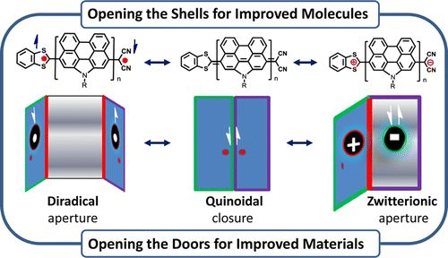 Push–Pull Type Oligo(N-annulated perylene)quinodimethanes: Chain Length and Solvent-Dependent Ground States and Physical Properties