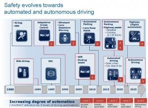 Infineon CEO Says Robot Cars Will Drive Semiconductor Demand | Semiconductor Manufacturing & Design Community