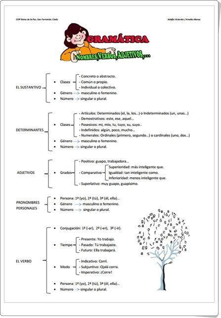Esquema de Gramática de 5º de Primaria (Actiludis.com)