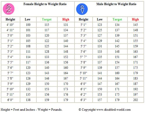 Chart Height To Weight Ratio Fittness Amp Healthy Living