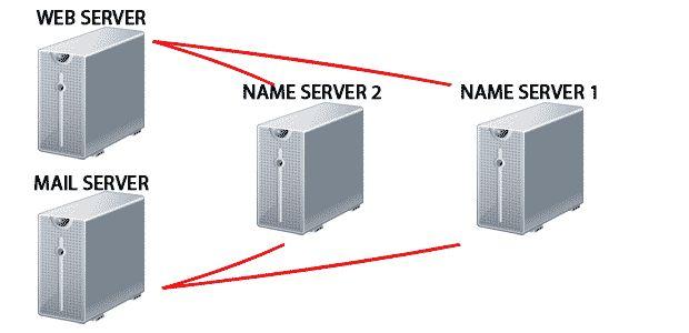 How to check a name server? #server #monitoring