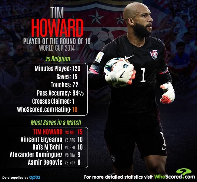 Highest Rated Player - World Cup 2014 Round of 16 - Tim Howard