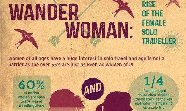 Infographic highlights rising popularity of the 'wandering woman'