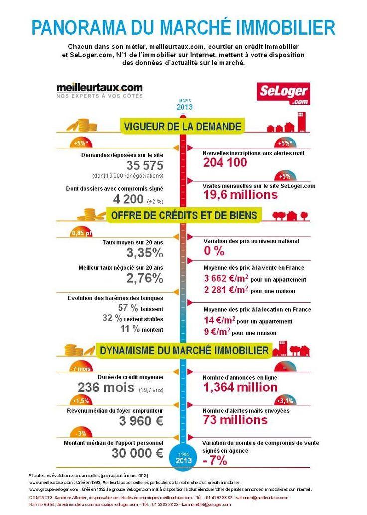L'évolution des prix et des tendances du marché de l'immobilier | Panorama du marché immobilier Meilleurtaux.com - SeLoger.com |