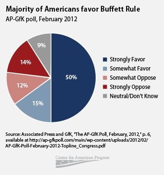 Buffet Rule Taxes