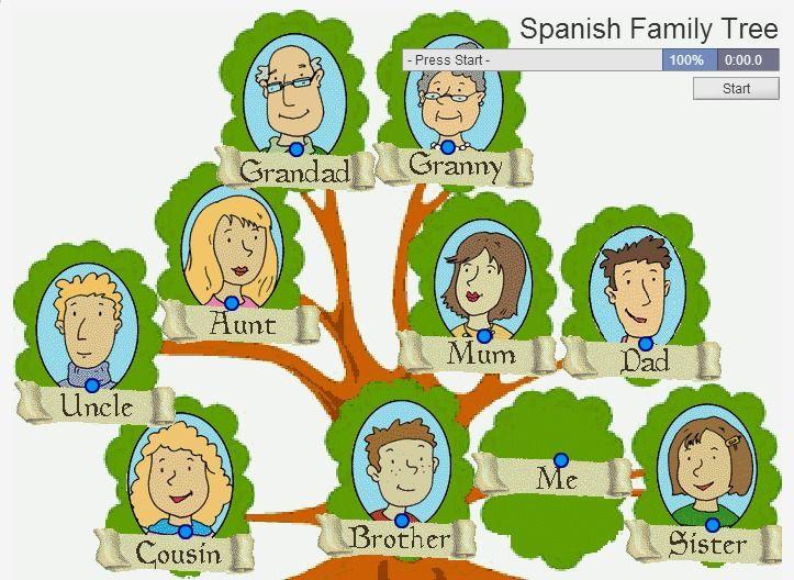 Match written Englisth to written Spanish Family Tree
