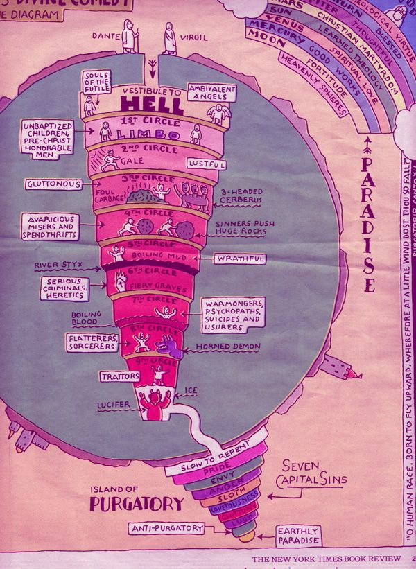 nine circles of hell | circle i limbo the unbaptized virtuous pagans the first circle of hell ...