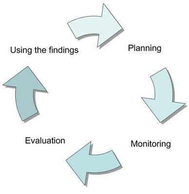 Best Monitoring Evaluation Images On   Program