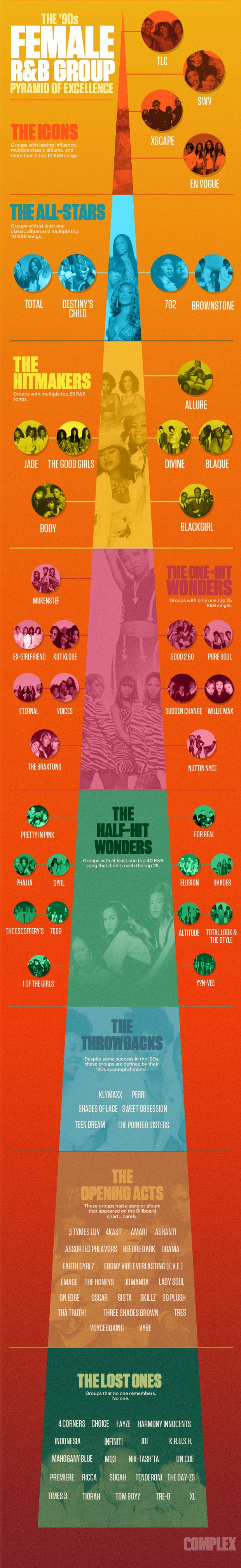 The '90s Female R&B Group Pyramid of Excellence | Complex
