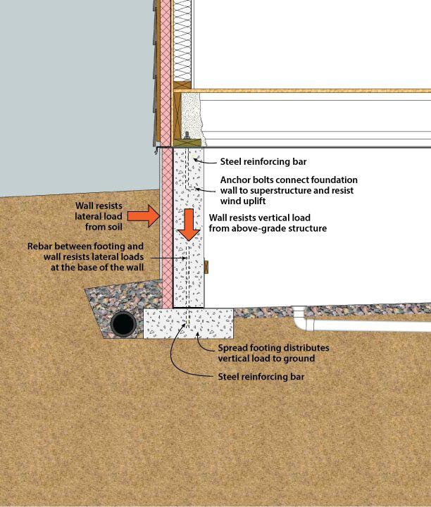 Exterior crawlspace insulation design a frames for Crawl space foundation design