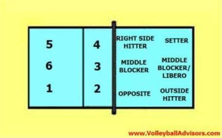 6 positions of volleyball - Learning Six Volleyball Court Positions