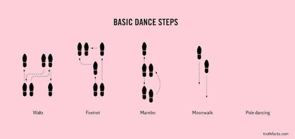 25 Best Images About Ballroom Dance Steps On Pinterest