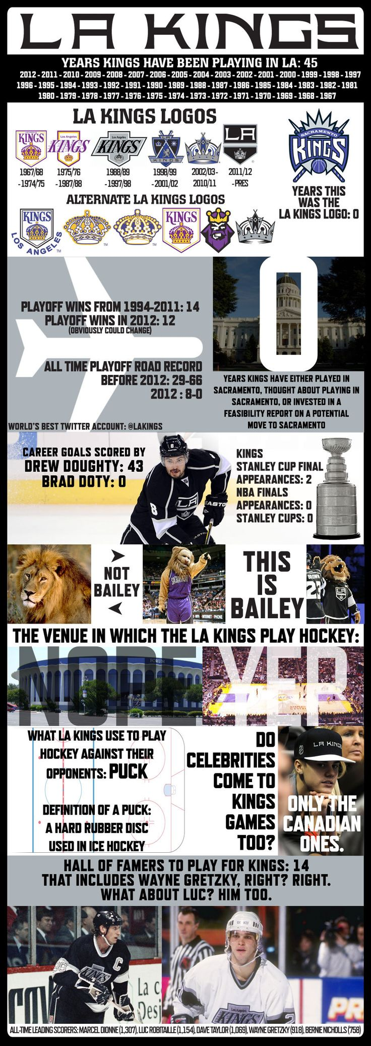LA Kings Infographic - Los Angeles Kings | News